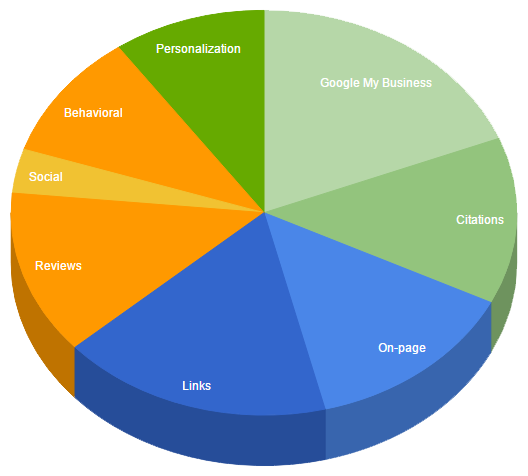 Local Search Ranking Factors—Simplified - EZlocal Blog