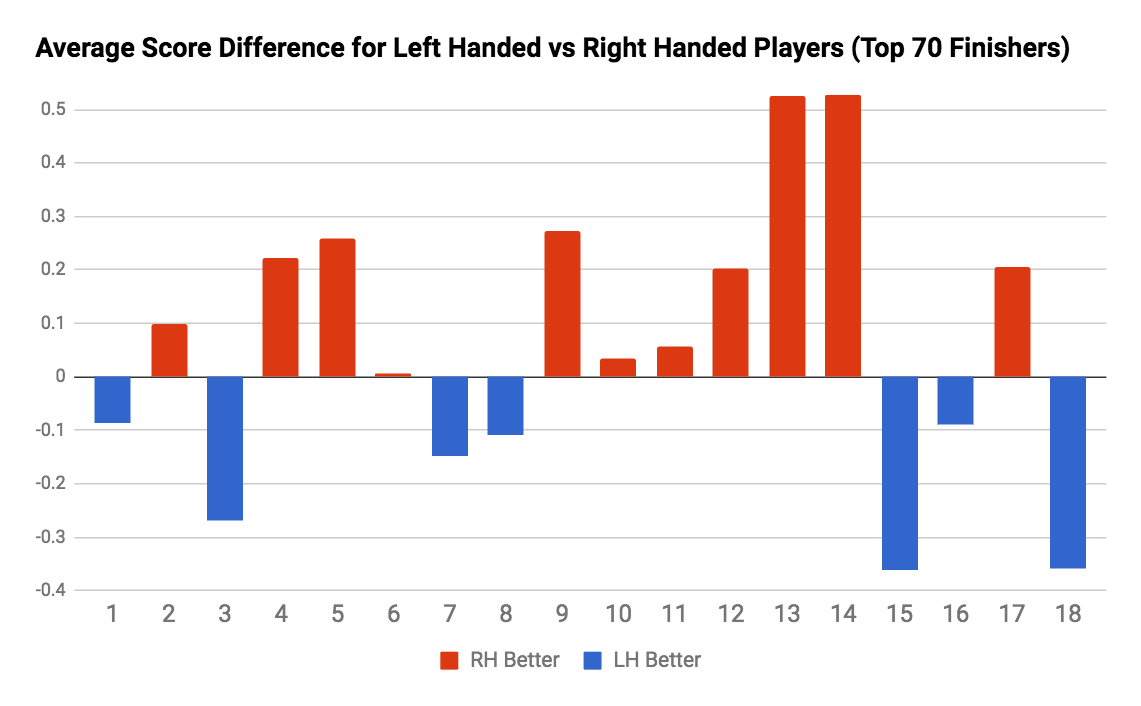 Lefty vs Righty Ledgestone Scoring