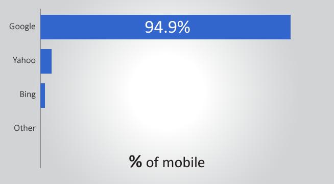 Mobile Search Marketshare Graph
