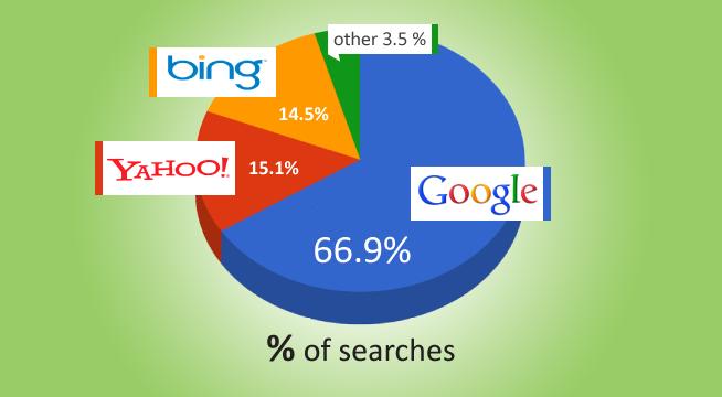 Search Marketshare Graph