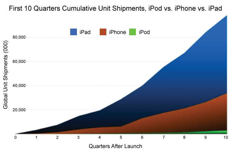 iPad vs iPhone Sales