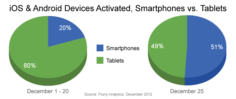 iOS and Android Device Graph